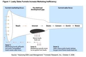 Where Does Lead Nurturing Fit in The Sales Funnel?